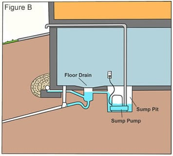 Laundry Room Floor Drain Smells What It Is Amp How To Fix It