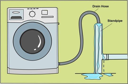 Diagnose Fix Prevent Washing Machine Drain Problems Diy