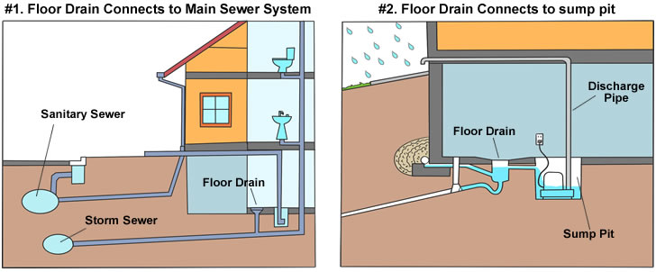 Laundry Room Floor Drain - What You Should Know First