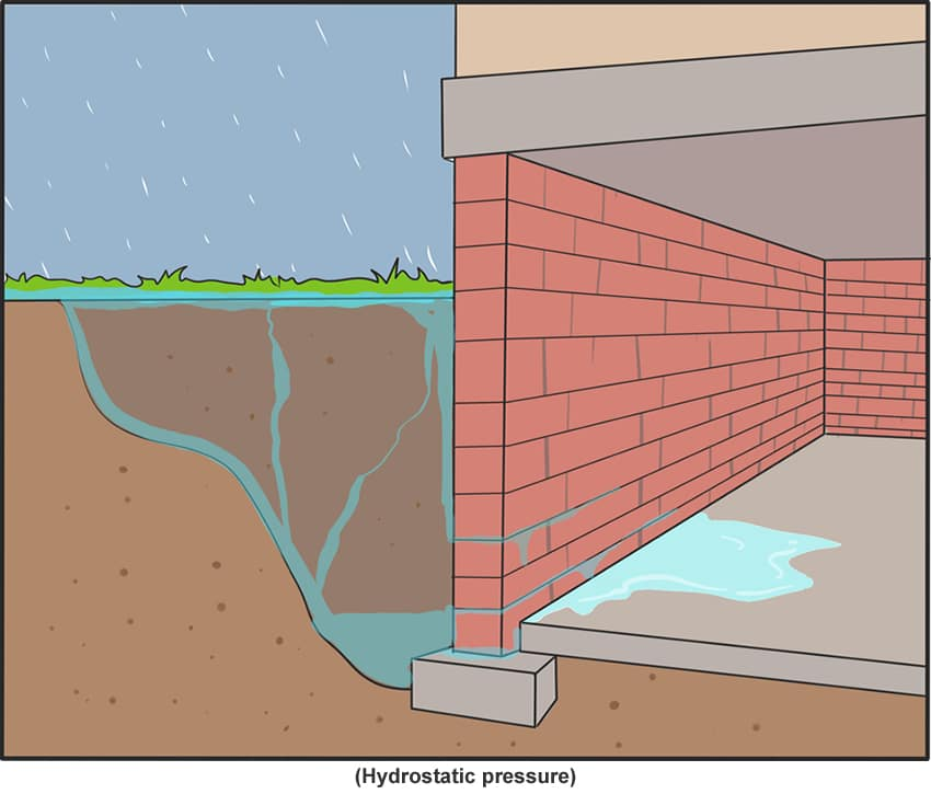 Basement Is Leaking Where The Floor Meets Wall Issues And Problems